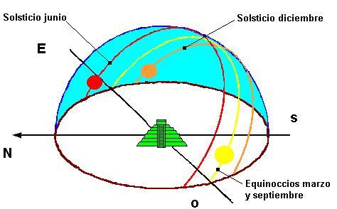 trayectoria del sol